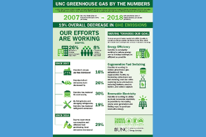 Greenhouse Gas by the Numbers